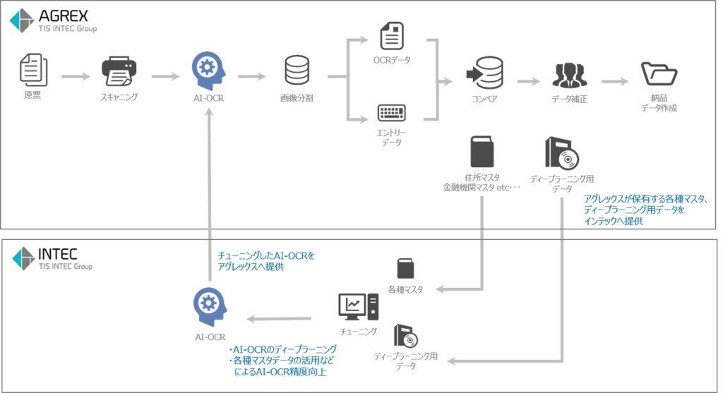 OCRデータエントリー