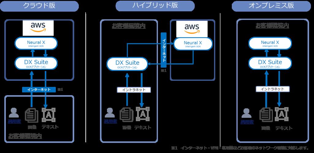 NTT AI-OCR